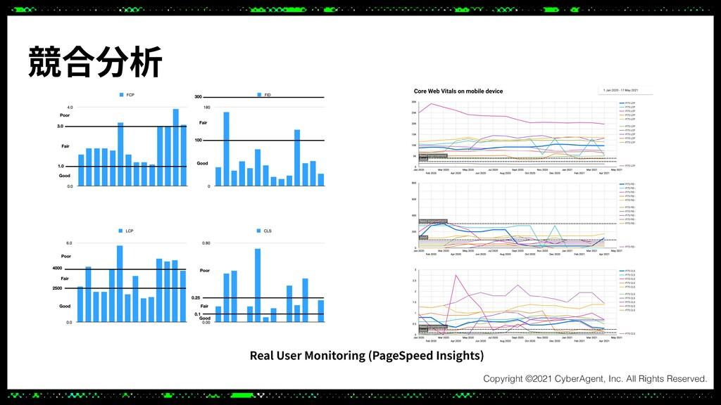 競合分析 Real User Monitoring (PageSpeed Insights)