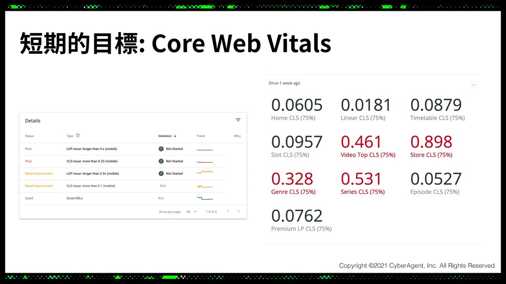 短期的⽬標: Core Web Vitals