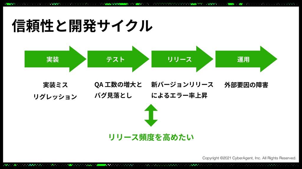 信頼性と開発サイクル 実装 テスト リリース 運⽤ 実装ミス リグレッション QA ⼯数の増⼤...
