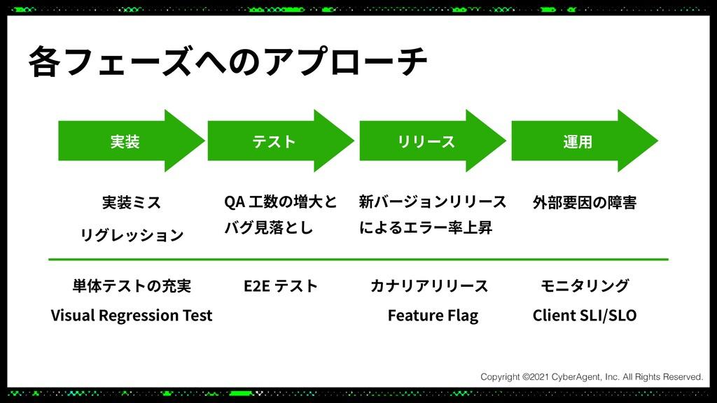 各フェーズへのアプローチ 実装 テスト リリース 運⽤ 実装ミス リグレッション QA ⼯数の...