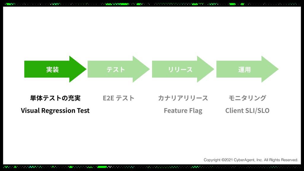 実装 テスト リリース 運⽤ 単体テストの充実 Visual Regression Test ...