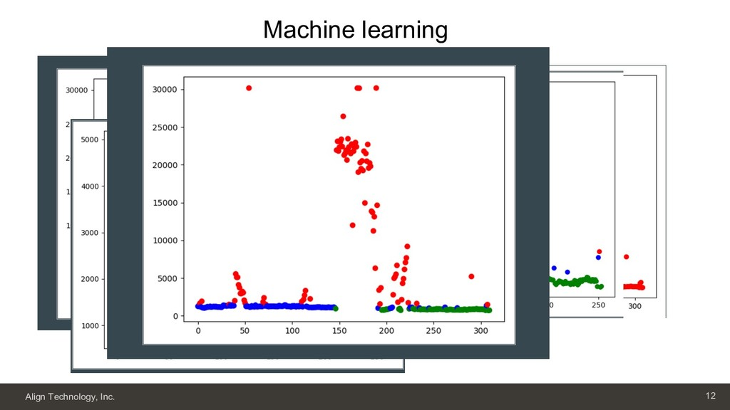 Align Technology, Inc. 12 Machine learning