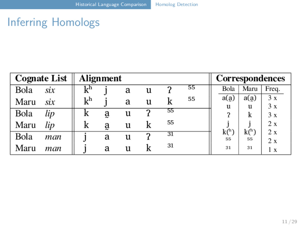 Historical Language Comparison Homolog Detectio...