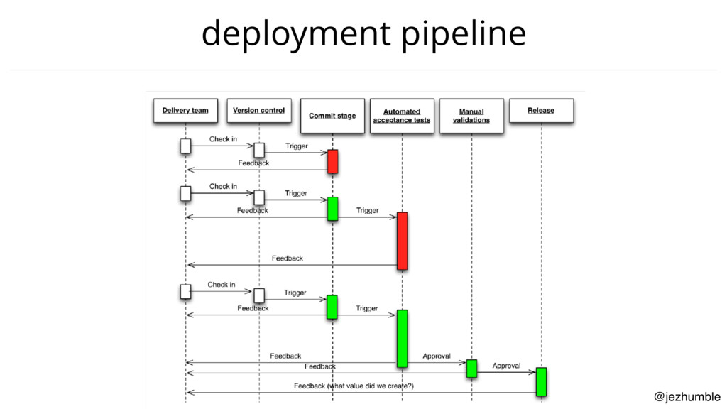 @jezhumble deployment pipeline