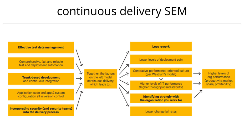 continuous delivery SEM