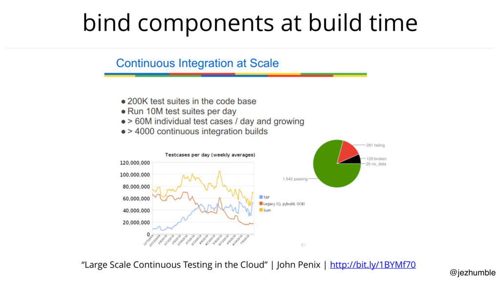 "@jezhumble bind components at build time ""Large..."