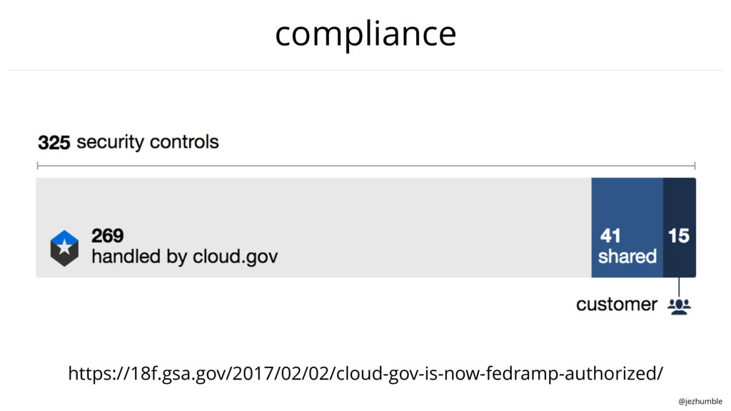 @jezhumble compliance https://18f.gsa.gov/2017/...