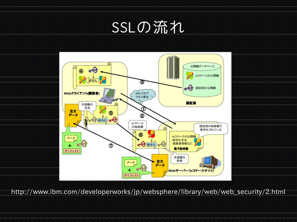 SSLの流れ http://www.ibm.com/developerworks/jp/web...