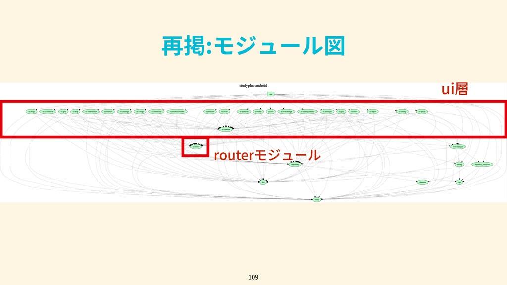109 再掲:モジュール図 ui層 routerモジュール