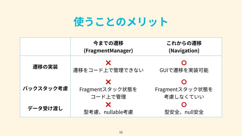 使うことのメリット 12 今までの遷移 (FragmentManager) これからの遷移 (...