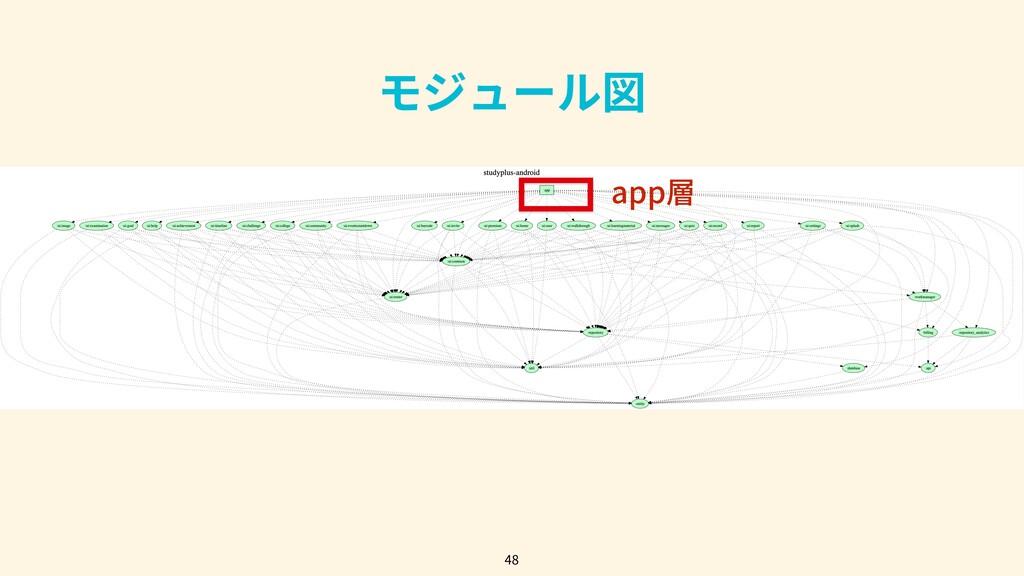 48 モジュール図 app層