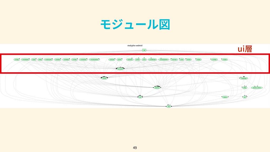49 モジュール図 ui層