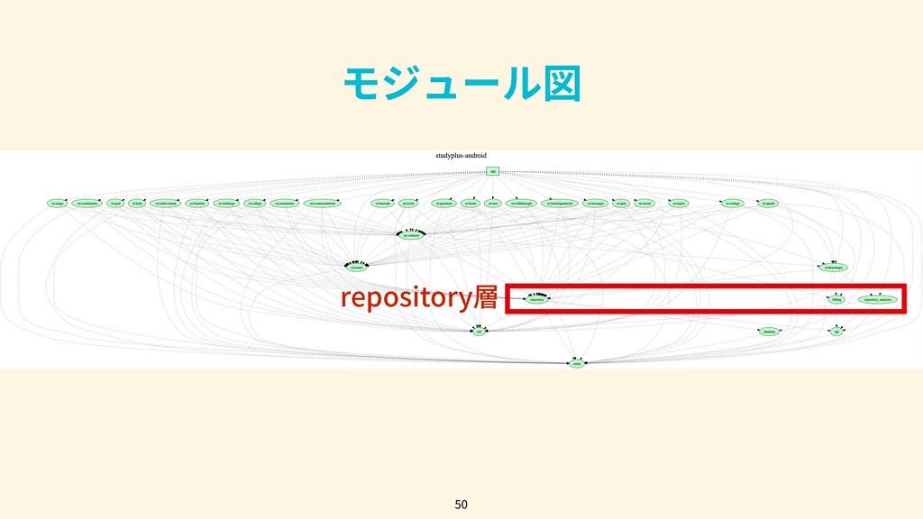 50 モジュール図 repository層