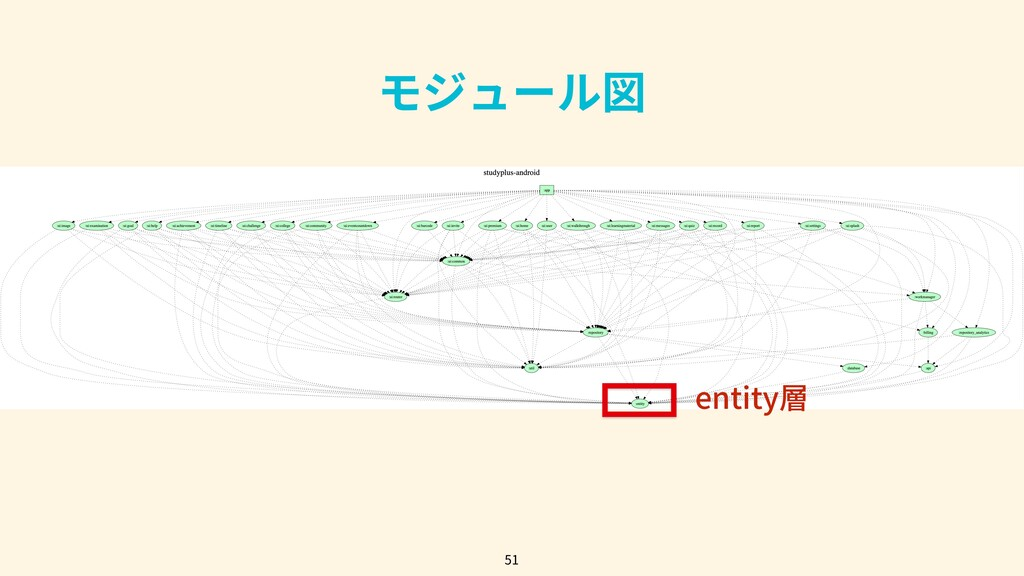 51 モジュール図 entity層