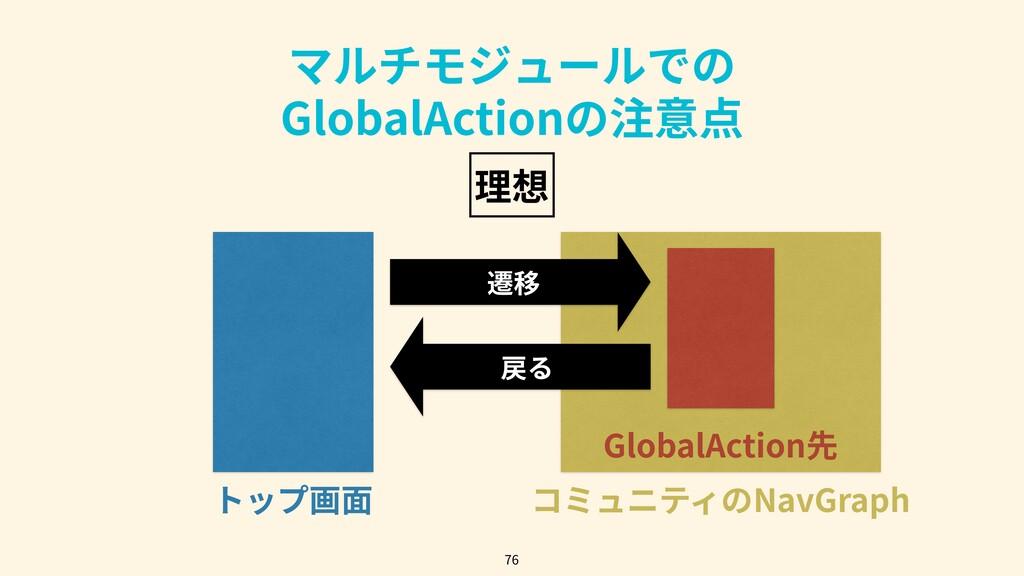 マルチモジュールでの GlobalActionの注意点 76 トップ画⾯ コミュニティのNav...