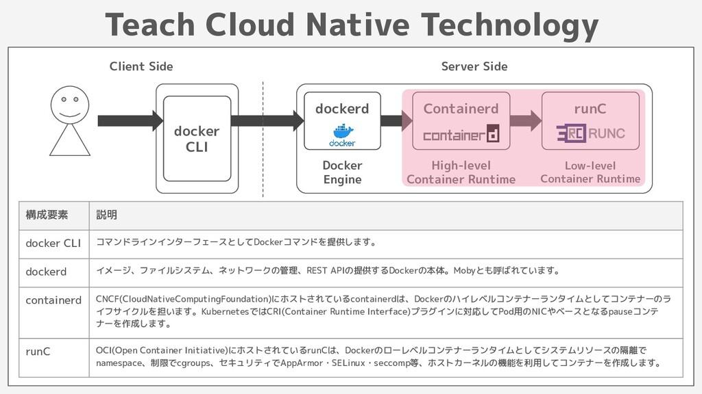 Teach Cloud Native Technology docker CLI docker...