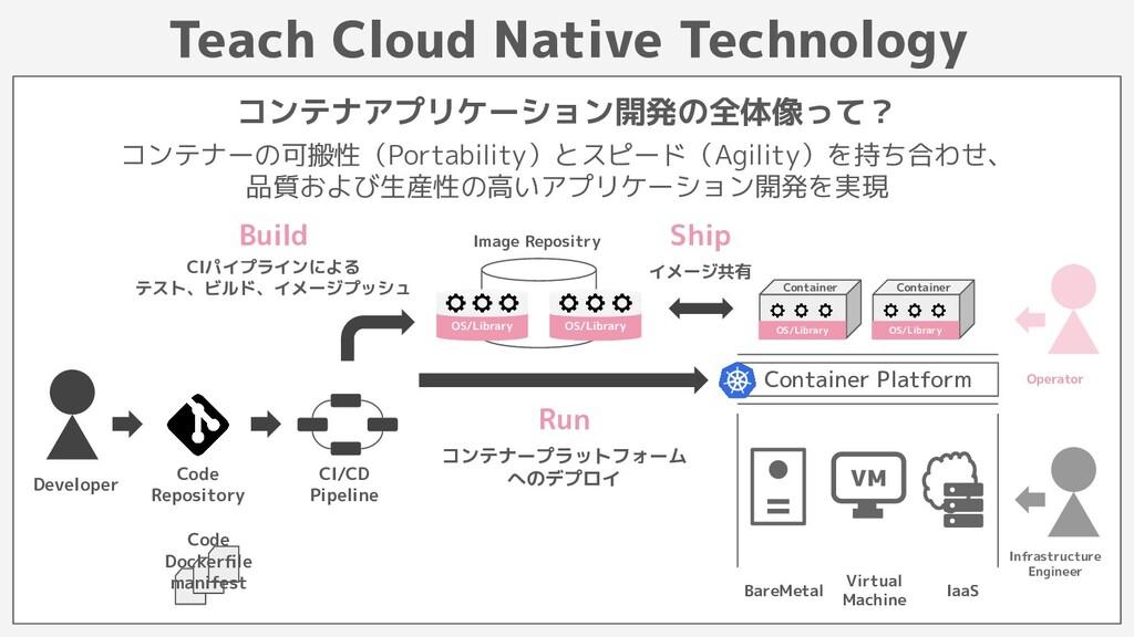 Image Repositry Teach Cloud Native Technology コ...