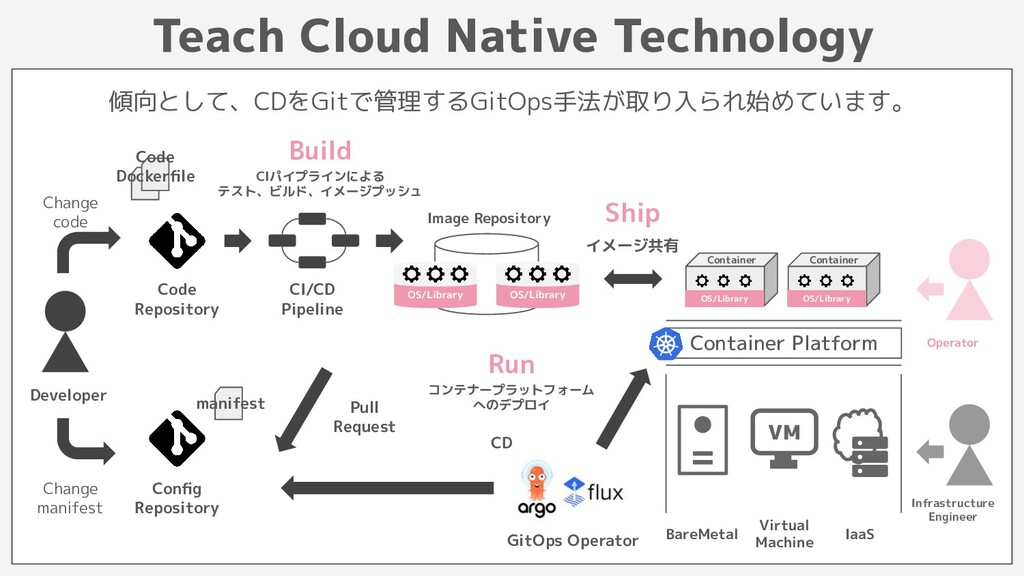 Image Repository Teach Cloud Native Technology ...