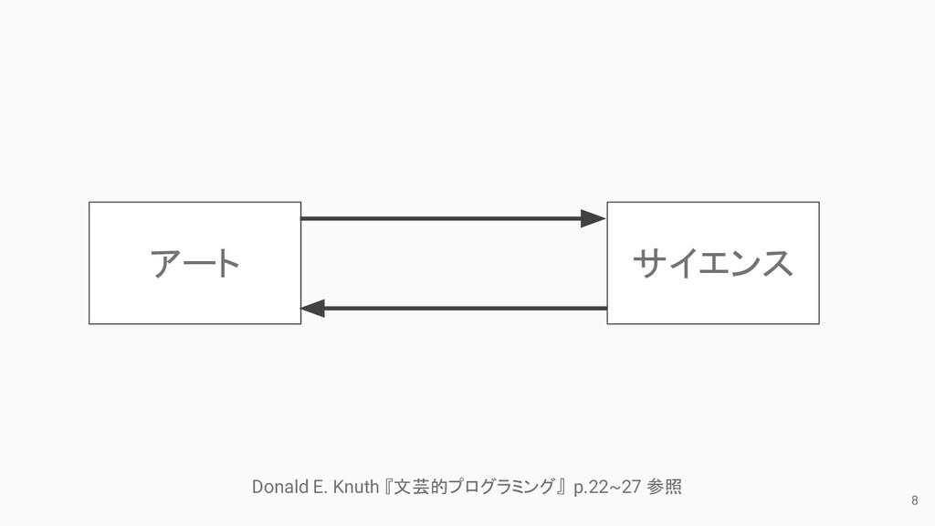 8 サイエンス アート Donald E. Knuth 『文芸的プログラミング』 p.22~2...