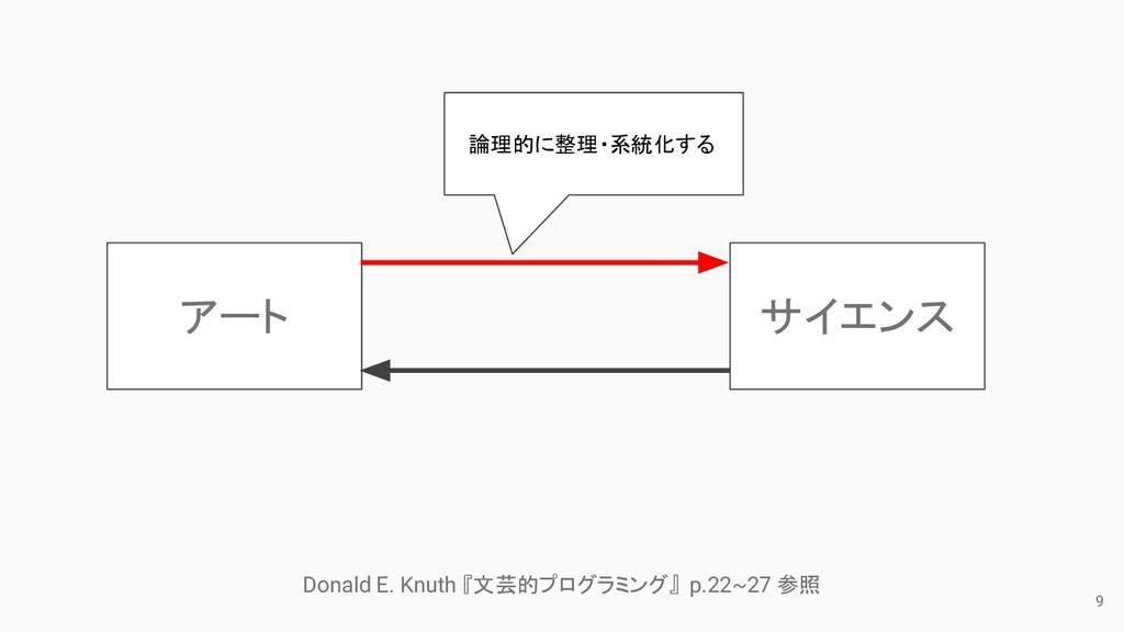 9 サイエンス アート 論理的に整理・系統化する Donald E. Knuth 『文芸的プロ...