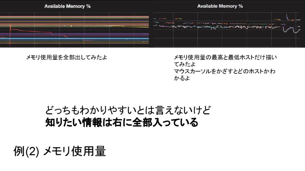 例(2) メモリ使用量 メモリ使用量を全部出してみたよ メモリ使用量の最高と最低ホストだけ描い...