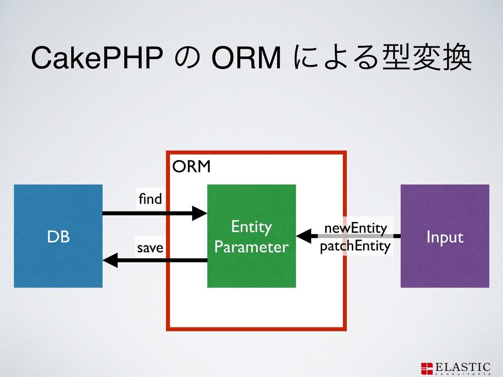 ORM CakePHP ͷ ORM ʹΑΔܕม DB Entity Parameter I...
