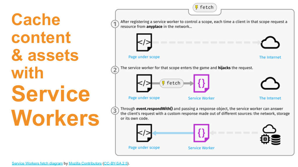 Cache content & assets with Service Workers Ser...