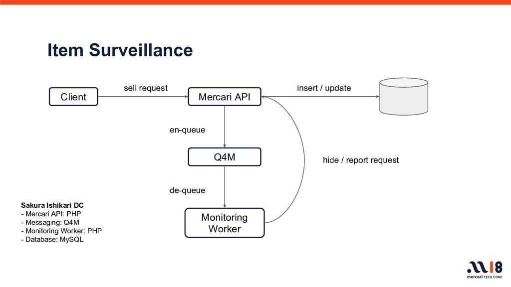Item Surveillance Client Mercari API Q4M Monito...
