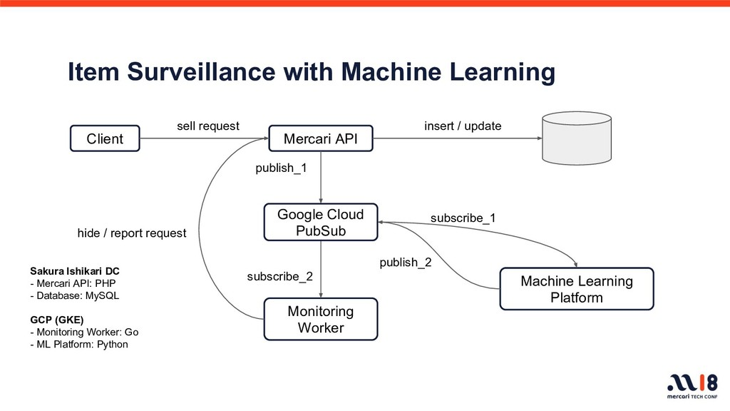 Item Surveillance with Machine Learning Client ...