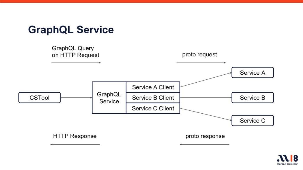 CSTool GraphQL Service Service A Service B Serv...
