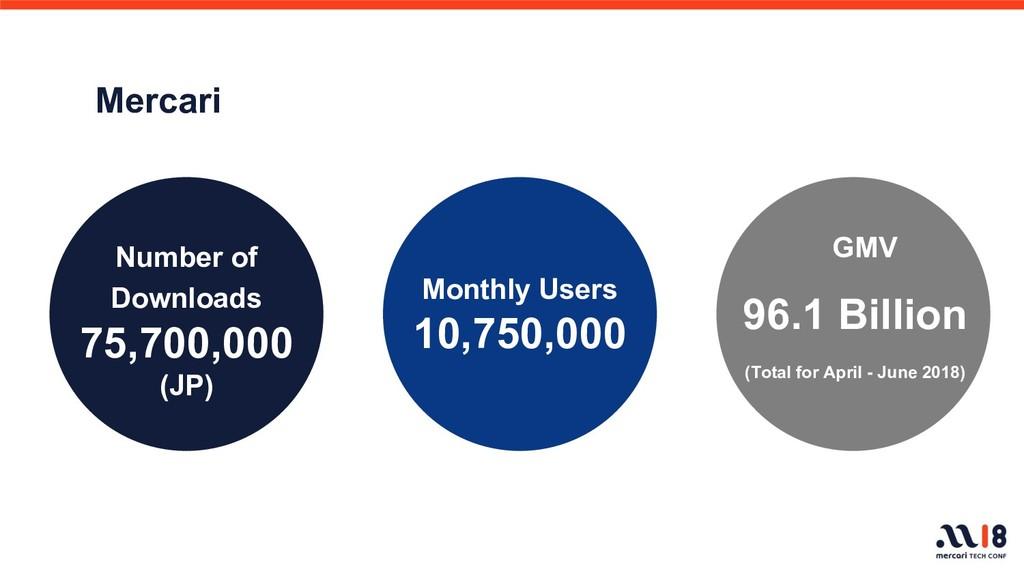 Mercari Number of Downloads 75,700,000 (JP) Mon...