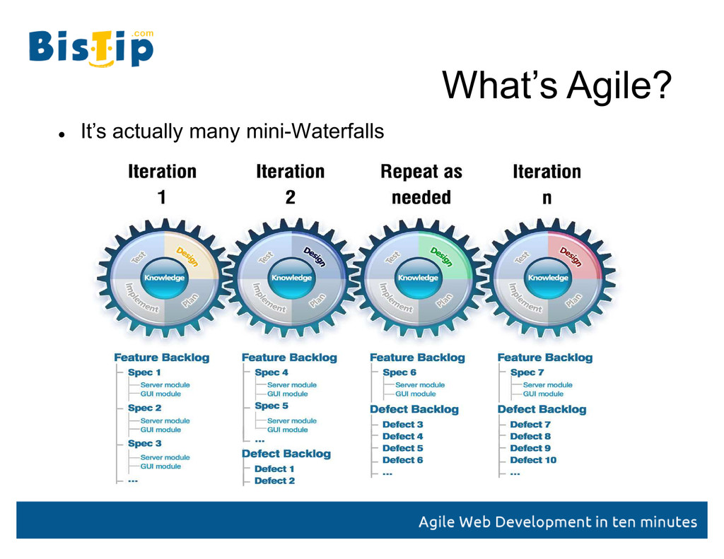 What¶s Agile?  It¶s actually many mini-Waterfa...