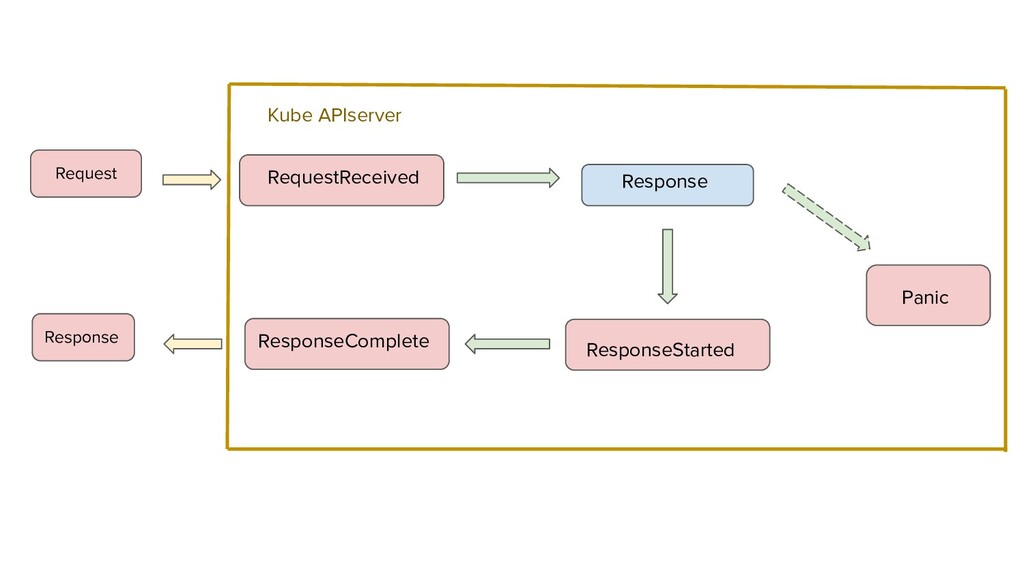 RequestReceived ResponseComplete Response Respo...