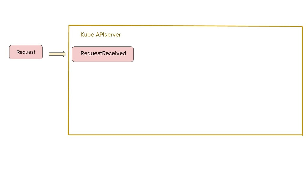 RequestReceived Request Kube APIserver