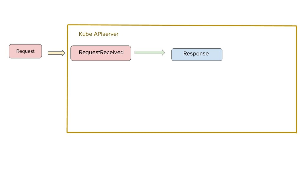 RequestReceived Response Request Kube APIserver