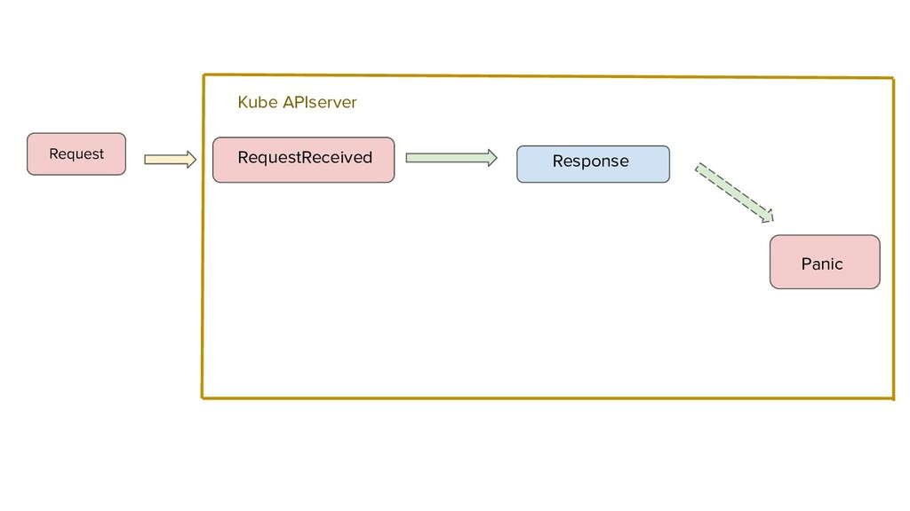 RequestReceived Response Panic Request Kube API...