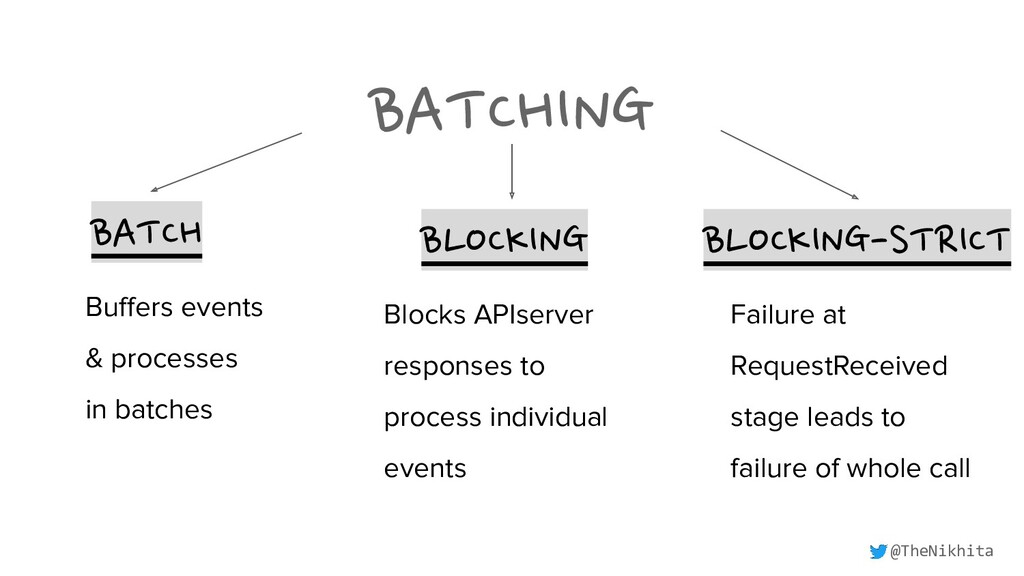 BATCHING BATCH BLOCKING BLOCKING-STRICT Buffers ...