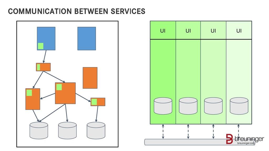 COMMUNICATION BETWEEN SERVICES UI UI UI UI