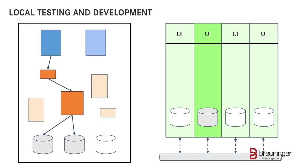 LOCAL TESTING AND DEVELOPMENT UI UI UI UI