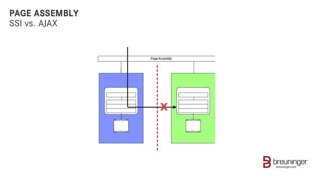 PAGE ASSEMBLY SSI vs. AJAX