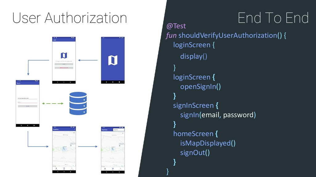 User Authorization End To End @Test fun shouldV...