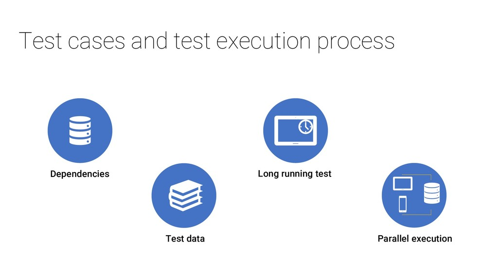 Test cases and test execution process Dependenc...