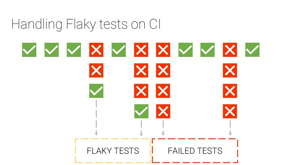 Handling Flaky tests on CI FLAKY TESTS FAILED T...