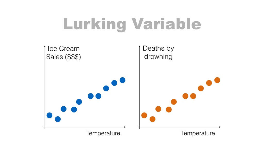 Temperature Ice Cream