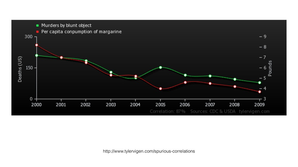 http://www.tylervigen.com/spurious-correlations