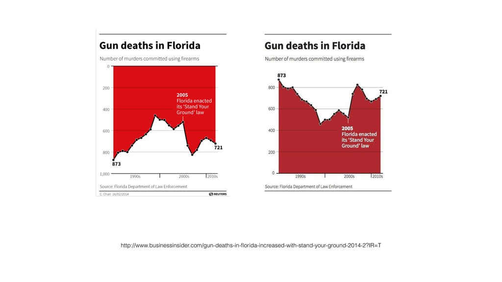 http://www.businessinsider.com/gun-deaths-in-flo...