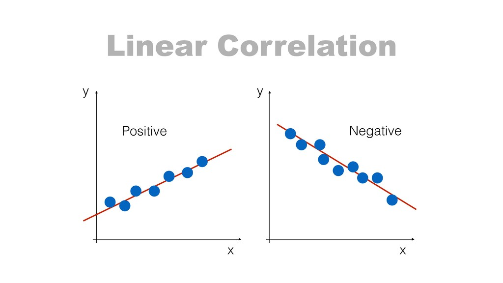 Linear Correlation Positive Negative x x y y