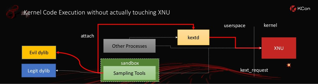 Kernel Code Execution without actually touching...