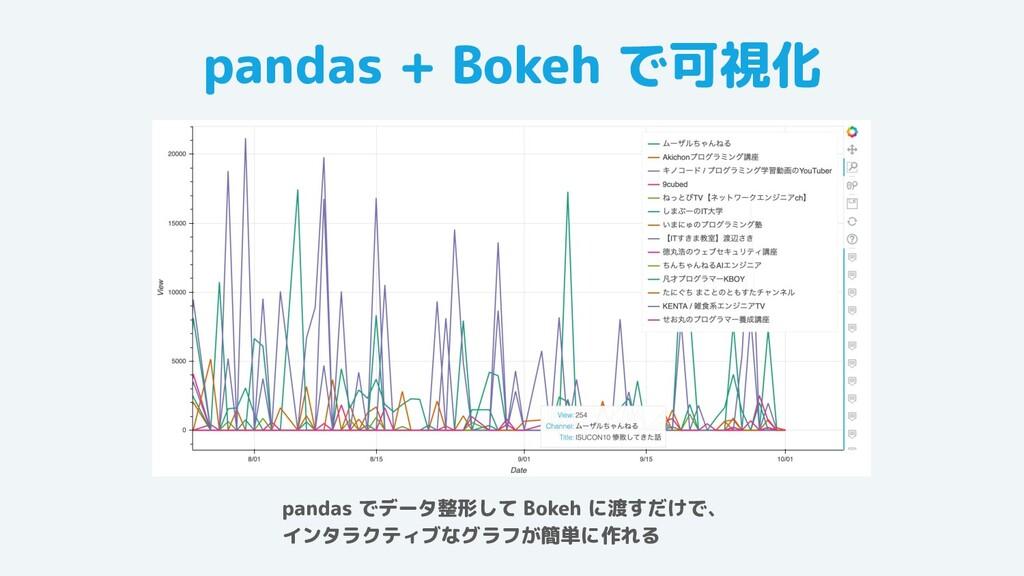 pandas + Bokeh で可視化 pandas でデータ整形して Bokeh に渡すだけ...