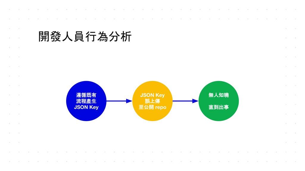 開發人員行為分析 遵循既有 流程產生 JSON Key JSON Key 誤上傳 至公開 re...